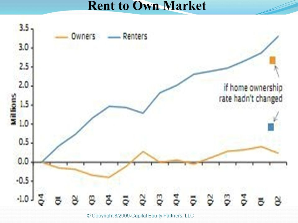 © Copyright 8/2009-Capital Equity Partners, LLC Rent to Own Market
