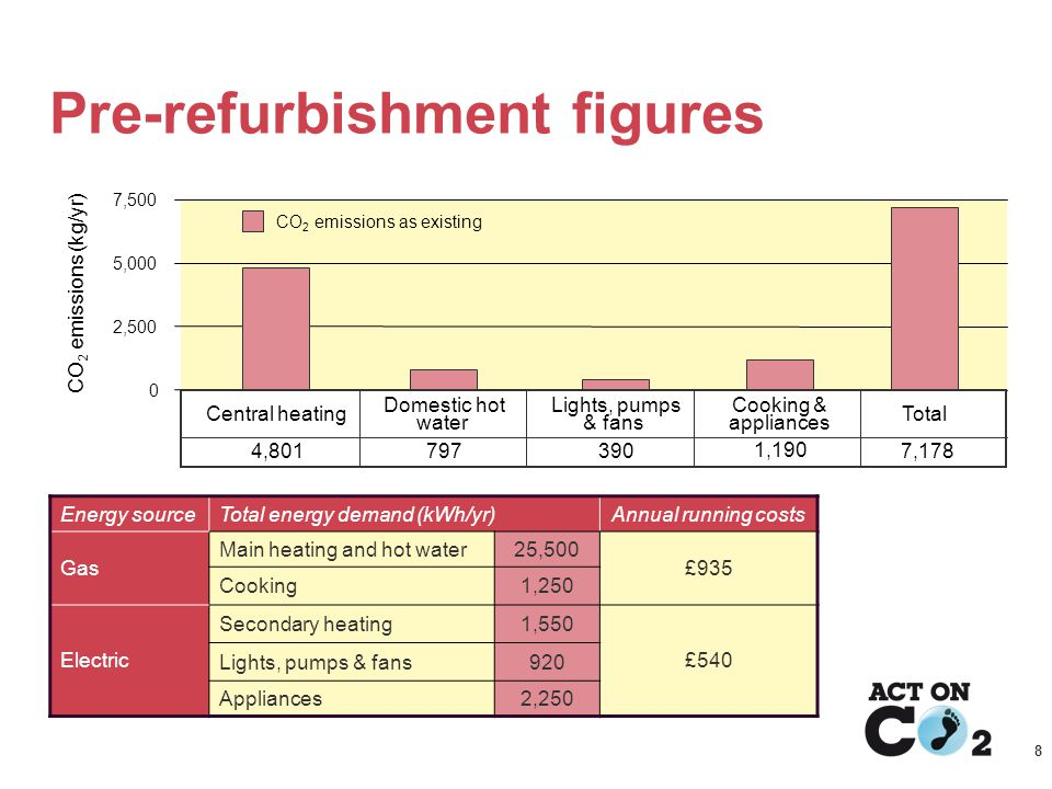 Presentation Title.org.uk/housing 8 Pre-refurbishment figures Energy sourceTotal energy demand (kWh/yr)Annual running costs Gas Main heating and hot water25,500 £935 Cooking1,250 Electric Secondary heating1,550 £540 Lights, pumps & fans920 Appliances2,250 CO 2 emissions (kg/yr) 0 2,500 5,000 7,500 Central heating 4,801 Domestic hot water 797 Lights, pumps & fans 390 Cooking & appliances 1,190 Total 7,178 CO 2 emissions as existing
