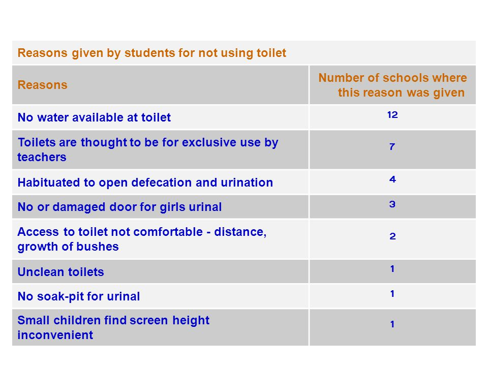 Reasons given by students for not using toilet Reasons Number of schools where this reason was given No water available at toilet 12 Toilets are thought to be for exclusive use by teachers 7 Habituated to open defecation and urination 4 No or damaged door for girls urinal 3 Access to toilet not comfortable - distance, growth of bushes 2 Unclean toilets 1 No soak-pit for urinal 1 Small children find screen height inconvenient 1