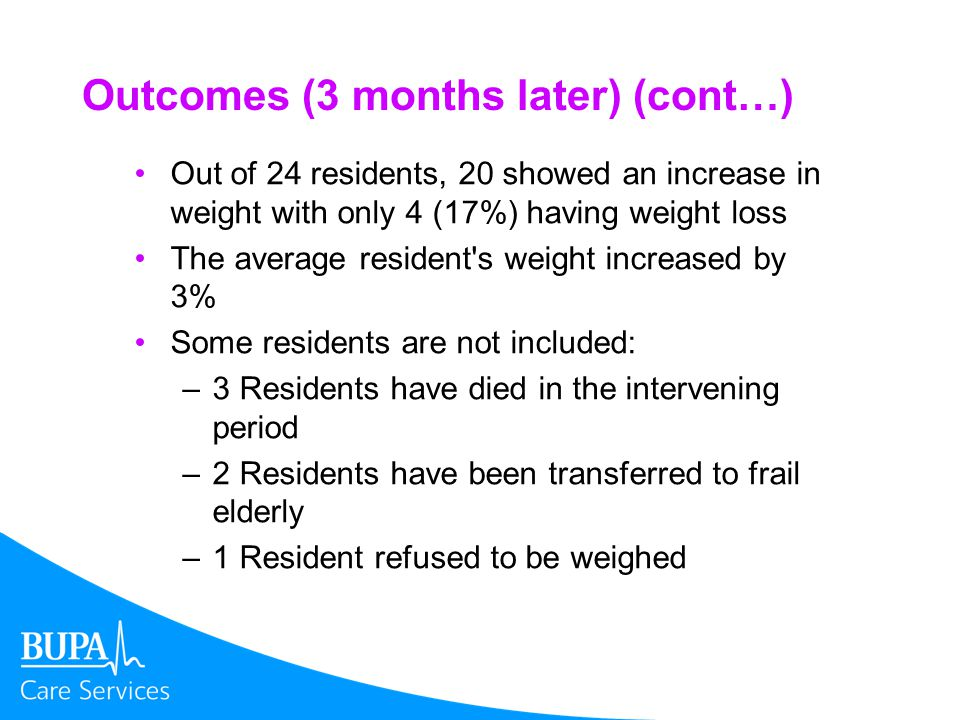 Outcomes (3 months later) (cont…) Out of 24 residents, 20 showed an increase in weight with only 4 (17%) having weight loss The average resident s weight increased by 3% Some residents are not included: –3 Residents have died in the intervening period –2 Residents have been transferred to frail elderly –1 Resident refused to be weighed
