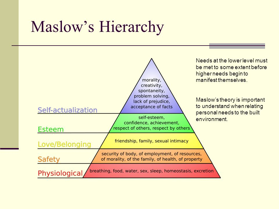 Maslows Hierarchy Needs at the lower level must be met to some extent before higher needs begin to manifest themselves.