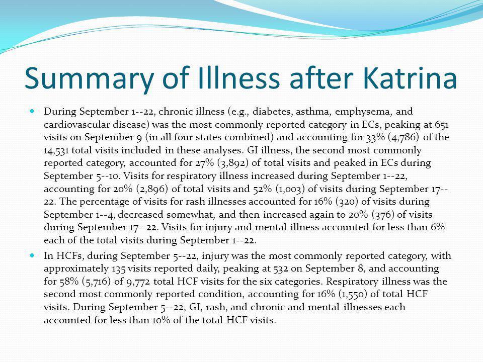 Summary of Illness after Katrina During September 1--22, chronic illness (e.g., diabetes, asthma, emphysema, and cardiovascular disease) was the most