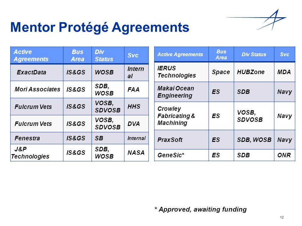 12 Mentor Protégé Agreements Active Agreements Bus Area Div Status Svc ExactDataIS&GSWOSB Intern al Mori Associates IS&GS SDB, WOSB FAA Fulcrum Vets I