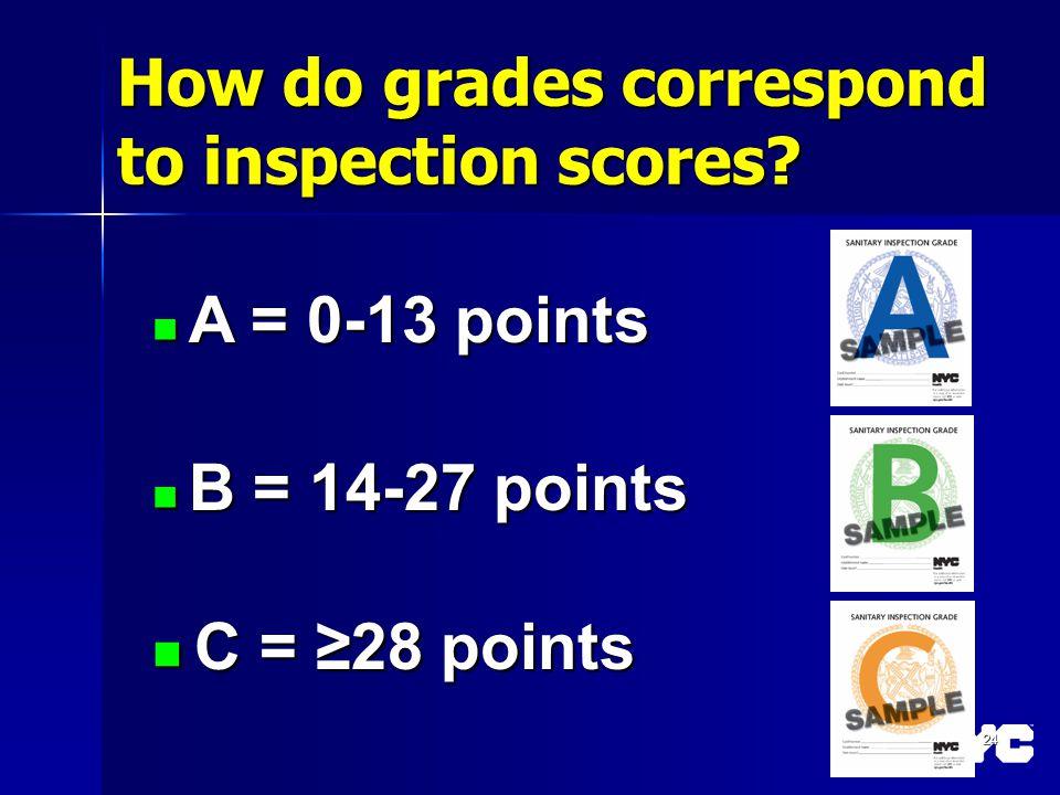 How do grades correspond to inspection scores? A = 0-13 points A = 0-13 points B = 14-27 points B = 14-27 points C = 28 points C = 28 points 24