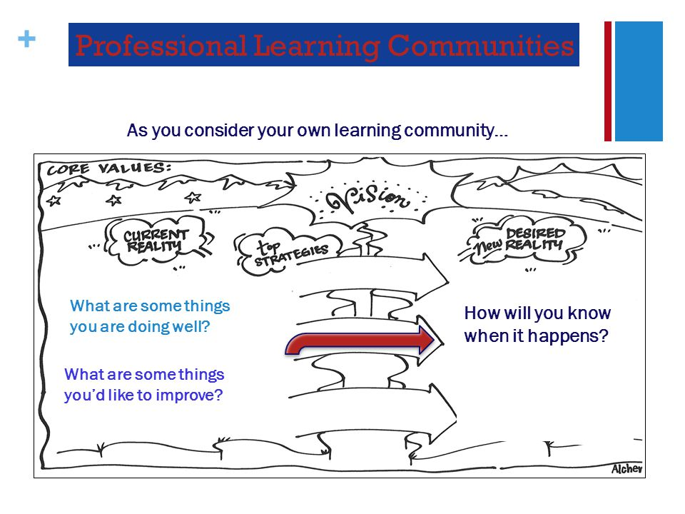 + Professional Learning Communities How will you know when it happens.