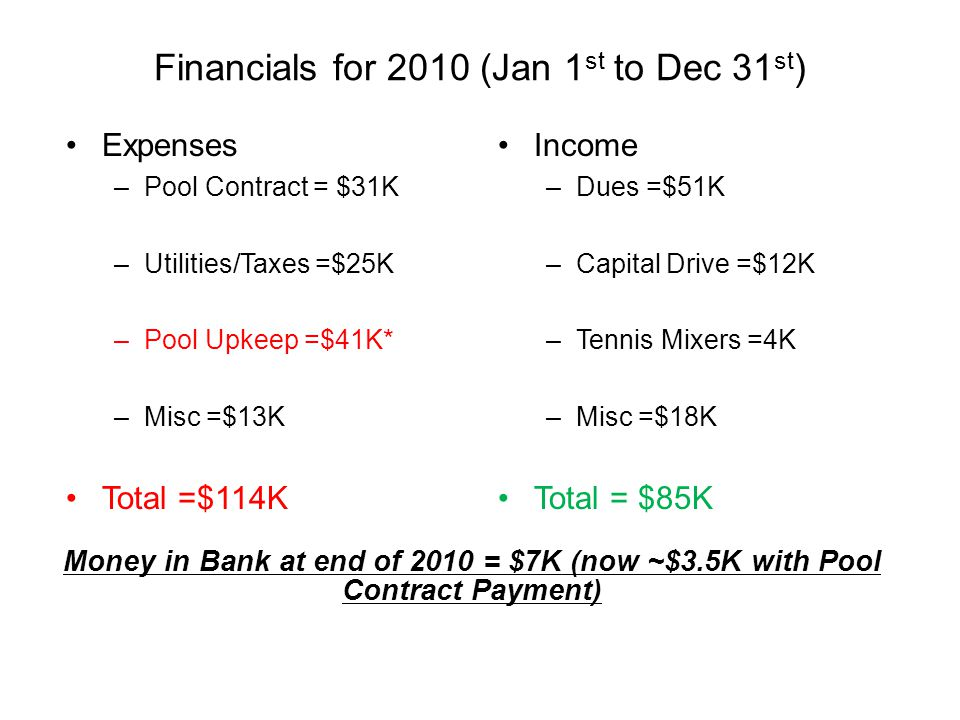 Financials for 2010 (Jan 1 st to Dec 31 st ) Money in Bank at end of 2010 = $7K (now ~$3.5K with Pool Contract Payment) Expenses – Pool Contract = $31K – Utilities/Taxes =$25K – Pool Upkeep =$41K* – Misc =$13K Total =$114K Income – Dues =$51K – Capital Drive =$12K – Tennis Mixers =4K – Misc =$18K Total = $85K