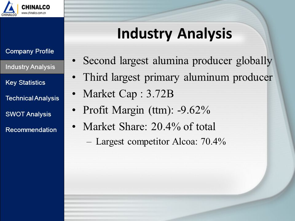 Industry Analysis Company Profile Industry Analysis Key Statistics Technical Analysis SWOT Analysis Recommendation Second largest alumina producer globally Third largest primary aluminum producer Market Cap : 3.72B Profit Margin (ttm): -9.62% Market Share: 20.4% of total –Largest competitor Alcoa: 70.4%