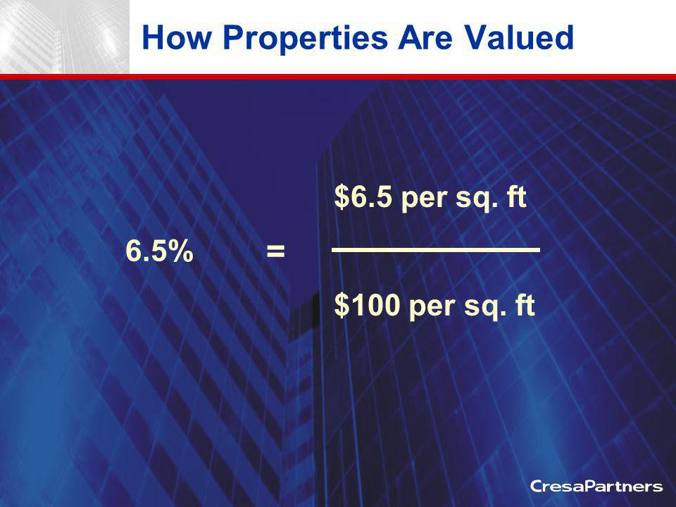 How Properties Are Valued $6.5 per sq. ft $100 per sq. ft 6.5% =