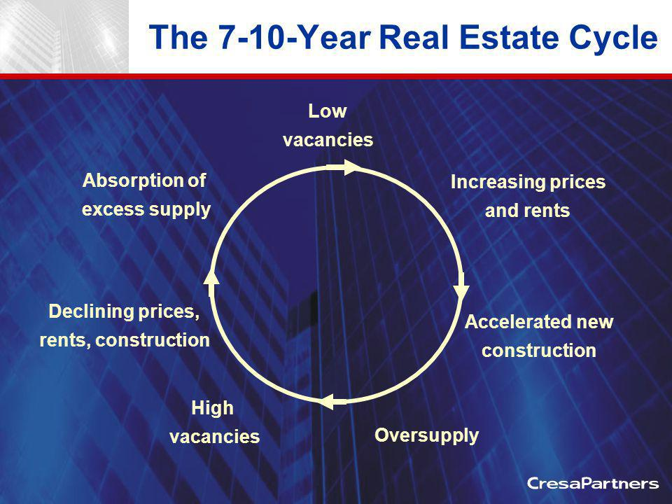 The 7-10-Year Real Estate Cycle Low vacancies Increasing prices and rents Accelerated new construction Oversupply High vacancies Declining prices, rents, construction Absorption of excess supply
