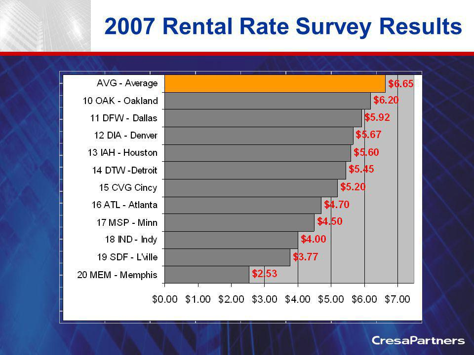 2007 Rental Rate Survey Results