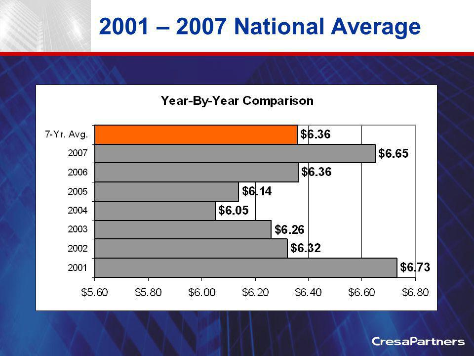 2001 – 2007 National Average