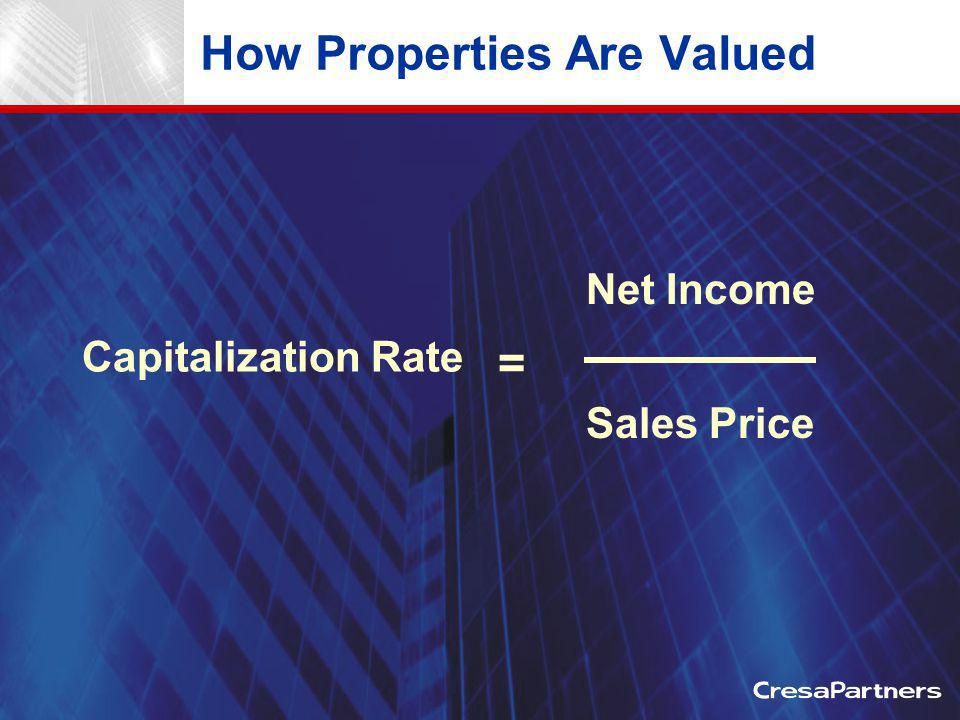 How Properties Are Valued Net Income Sales Price Capitalization Rate =
