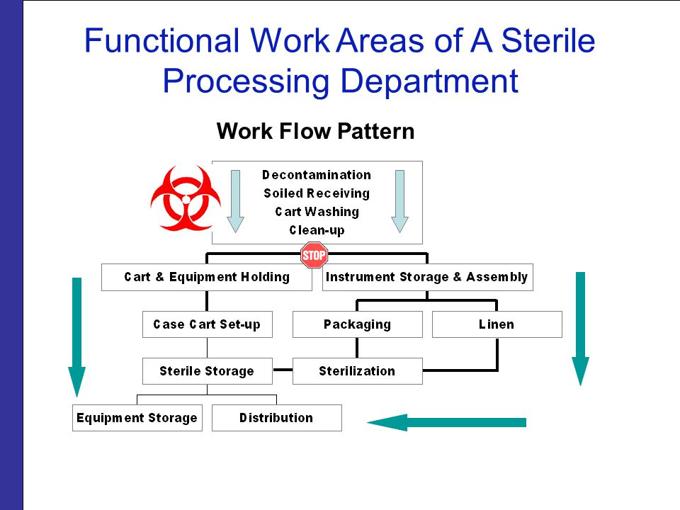 Functional Work Areas of A Sterile Processing Department Work Flow Pattern