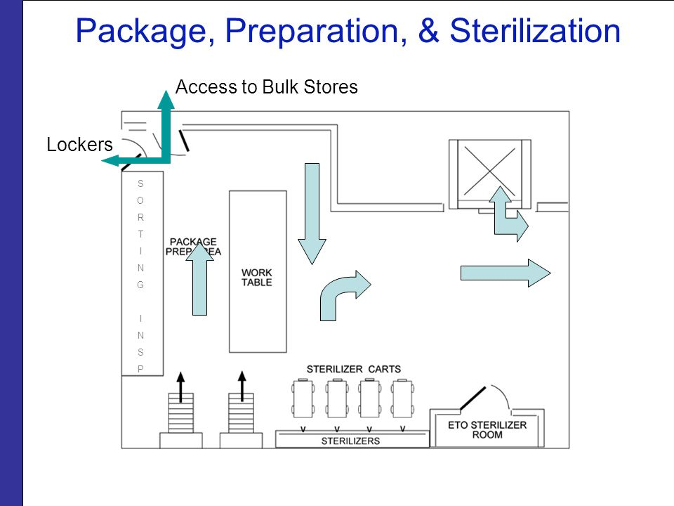 Package, Preparation, & Sterilization Lockers Access to Bulk Stores SORTINGINSPSORTINGINSP