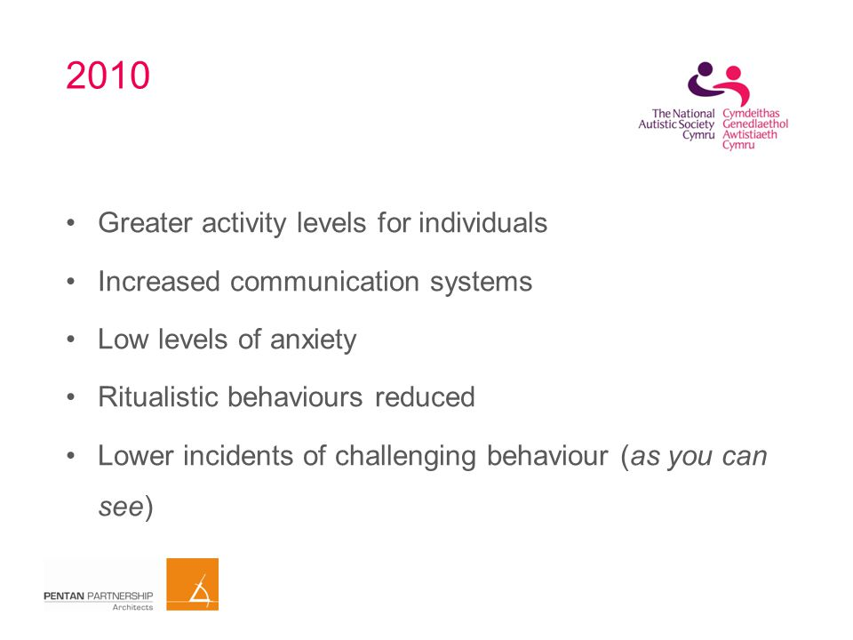 2010 Greater activity levels for individuals Increased communication systems Low levels of anxiety Ritualistic behaviours reduced Lower incidents of challenging behaviour (as you can see)