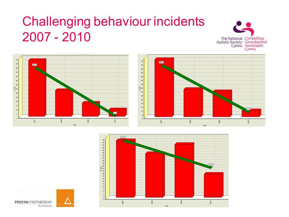 Challenging behaviour incidents 2007 - 2010