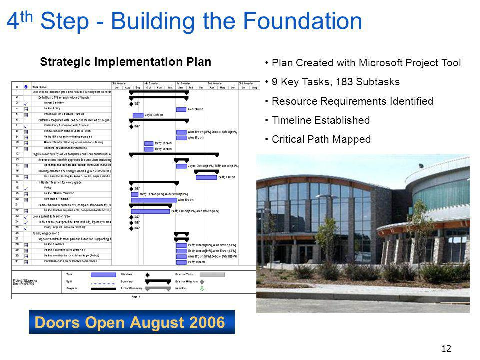 12 4 th Step - Building the Foundation Strategic Implementation Plan Plan Created with Microsoft Project Tool 9 Key Tasks, 183 Subtasks Resource Requi