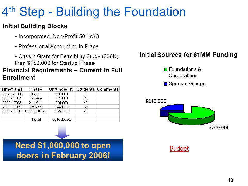 13 Initial Building Blocks Incorporated, Non-Profit 501(c) 3 Professional Accounting in Place Cassin Grant for Feasibility Study ($36K), then $150,000 for Startup Phase 4 th Step - Building the Foundation Initial Sources for $1MM Funding Financial Requirements – Current to Full Enrollment Need $1,000,000 to open doors in February 2006.
