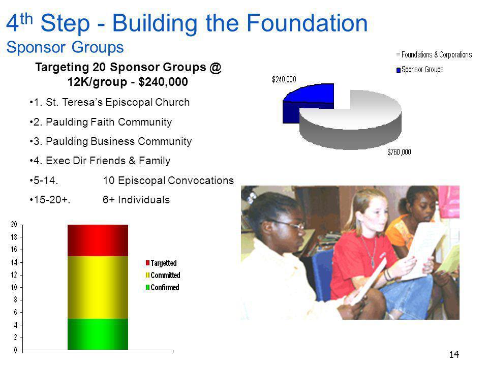 14 Targeting 20 Sponsor Groups @ 12K/group - $240,000 1.