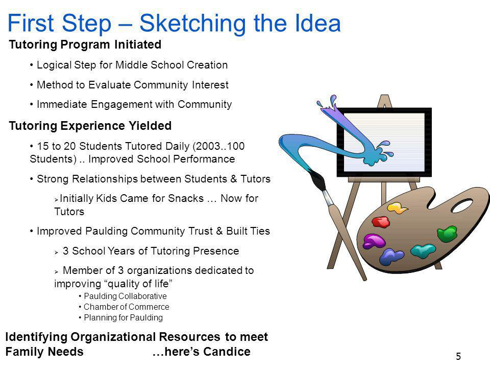 5 Tutoring Program Initiated Logical Step for Middle School Creation Method to Evaluate Community Interest Immediate Engagement with Community Tutoring Experience Yielded 15 to 20 Students Tutored Daily (2003..100 Students)..
