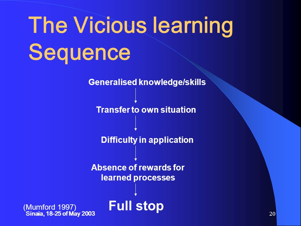 Sinaia, 18-25 of May 200320 The Vicious learning Sequence Generalised knowledge/skills Transfer to own situation Difficulty in application Absence of rewards for learned processes Full stop (Mumford 1997)