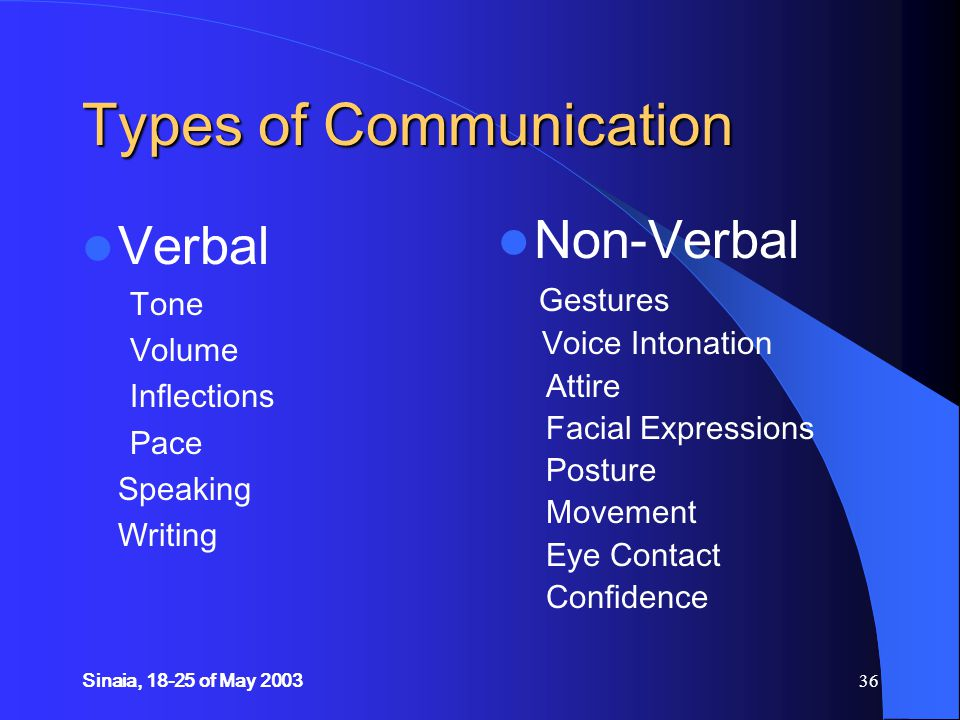 Sinaia, 18-25 of May 200336 Types of Communication Verbal Tone Volume Inflections Pace Speaking Writing Non-Verbal Gestures Voice Intonation Attire Facial Expressions Posture Movement Eye Contact Confidence