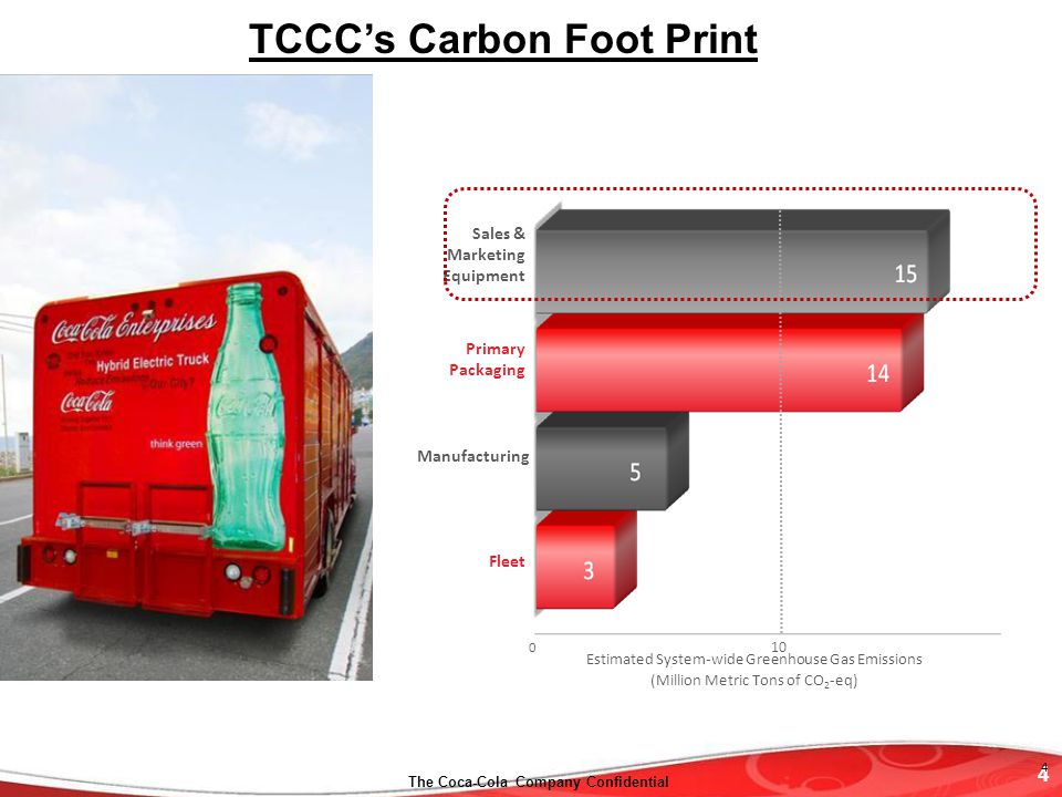 4 The Coca-Cola Company Confidential Sales & Marketing Equipment Primary Packaging Manufacturing Fleet Estimated System-wide Greenhouse Gas Emissions (Million Metric Tons of CO 2 -eq) 10 0 TCCCs Carbon Foot Print 4