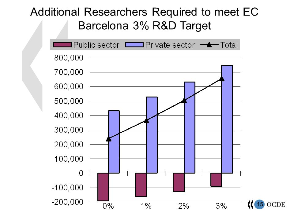 15 Additional Researchers Required to meet EC Barcelona 3% R&D Target