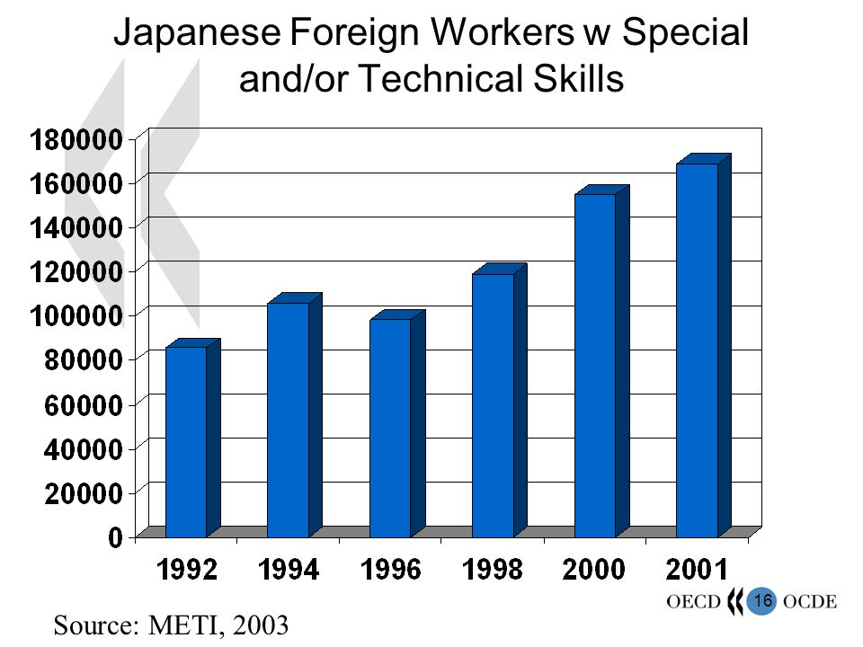 16 Japanese Foreign Workers w Special and/or Technical Skills Source: METI, 2003