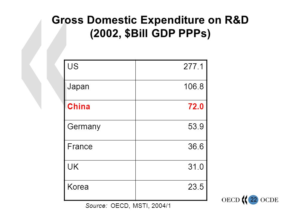 22 Gross Domestic Expenditure on R&D (2002, $Bill GDP PPPs) US277.1 Japan106.8 China72.0 Germany53.9 France36.6 UK31.0 Korea23.5 Source: OECD, MSTI, 2