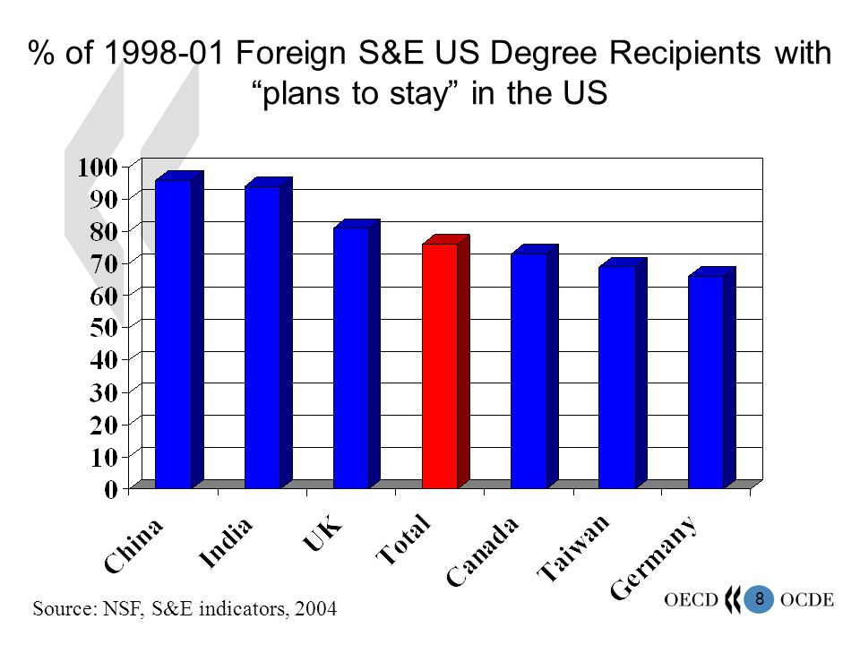 8 % of 1998-01 Foreign S&E US Degree Recipients with plans to stay in the US Source: NSF, S&E indicators, 2004