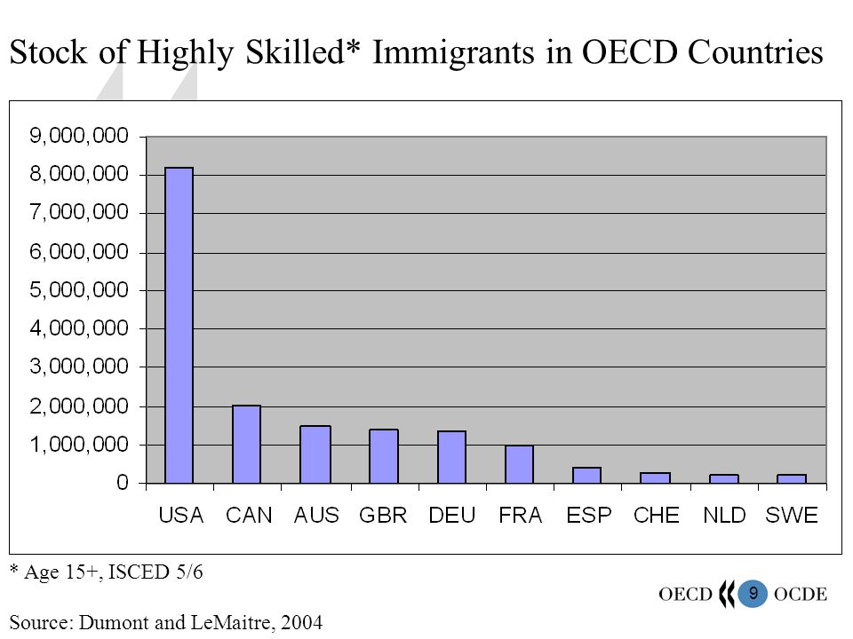 9 * Age 15+, ISCED 5/6 Stock of Highly Skilled* Immigrants in OECD Countries Source: Dumont and LeMaitre, 2004