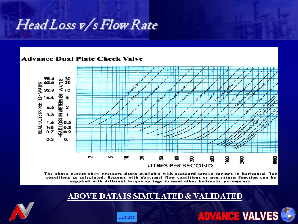 Home ABOVE DATA IS SIMULATED & VALIDATED Head Loss v/s Flow Rate