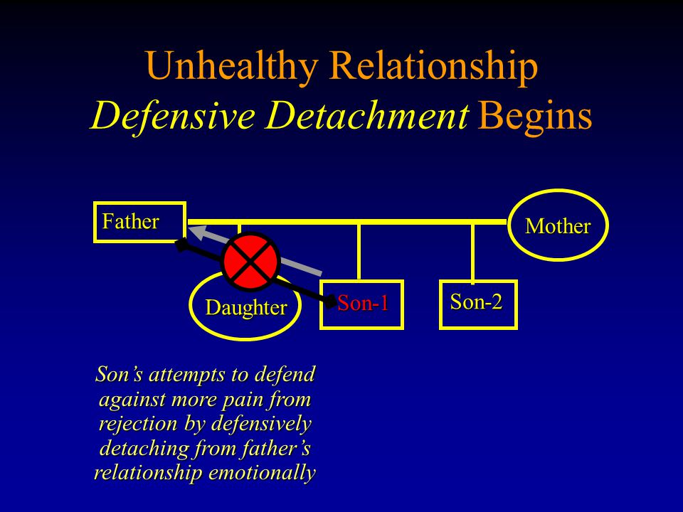 Unhealthy Relationship Defensive Detachment Begins Father Son-1 Son-1 Mother Daughter Son-2 Sons attempts to defend against more pain from rejection b