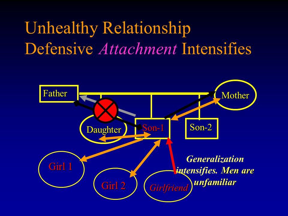 Unhealthy Relationship Defensive Attachment Intensifies Father Son-1 Son-1 Mother Daughter Son-2 Men are unfamiliar Generalization intensifies. Men ar