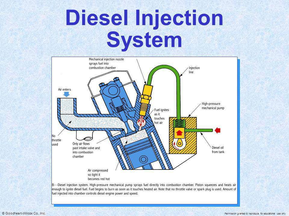 © Goodheart-Willcox Co., Inc. Permission granted to reproduce for educational use only Diesel Injection System
