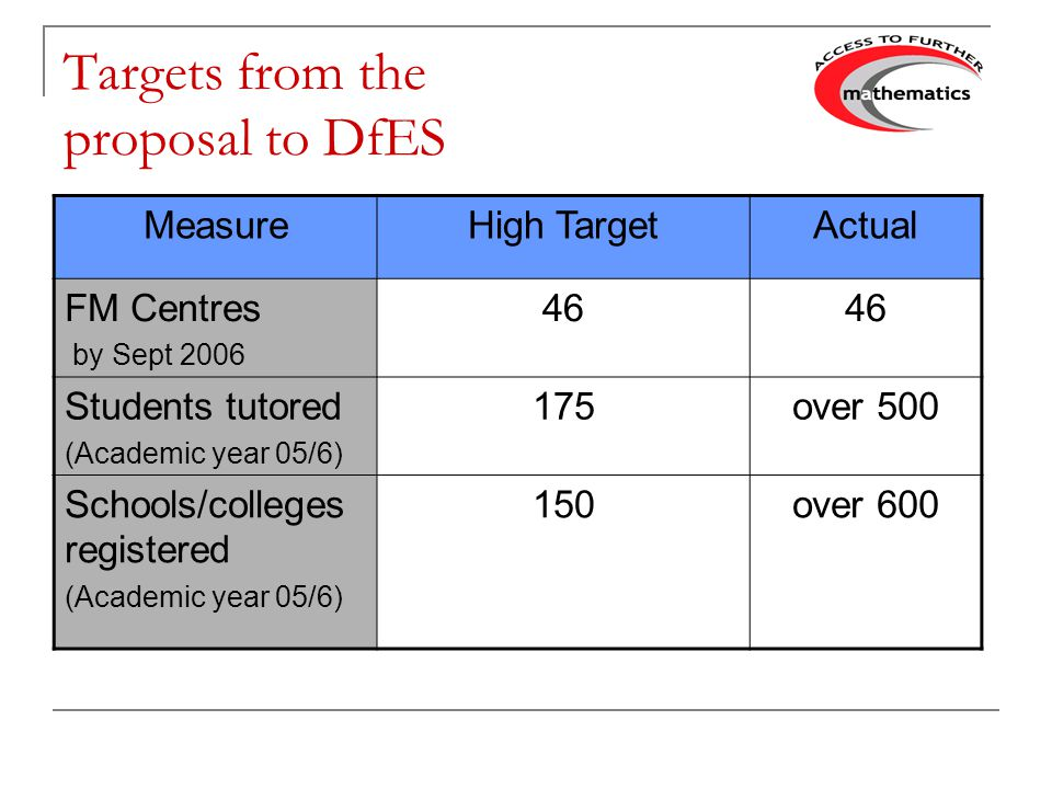 Targets from the proposal to DfES MeasureHigh TargetActual FM Centres by Sept 2006 46 Students tutored (Academic year 05/6) 175over 500 Schools/colleges registered (Academic year 05/6) 150over 600