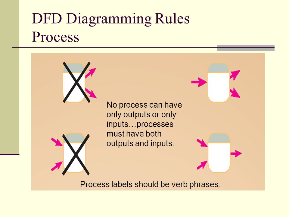 DFD Diagramming Rules Process No process can have only outputs or only inputs…processes must have both outputs and inputs. Process labels should be ve