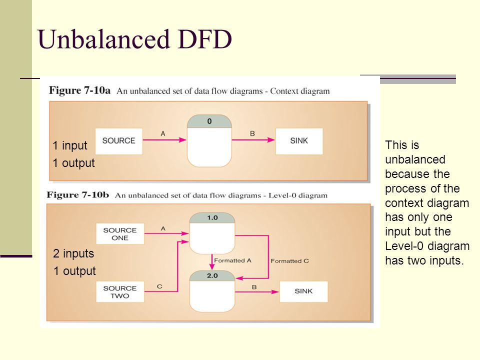 Unbalanced DFD This is unbalanced because the process of the context diagram has only one input but the Level-0 diagram has two inputs. 1 input 1 outp
