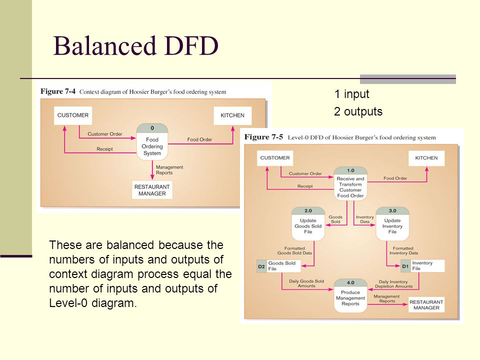Balanced DFD These are balanced because the numbers of inputs and outputs of context diagram process equal the number of inputs and outputs of Level-0