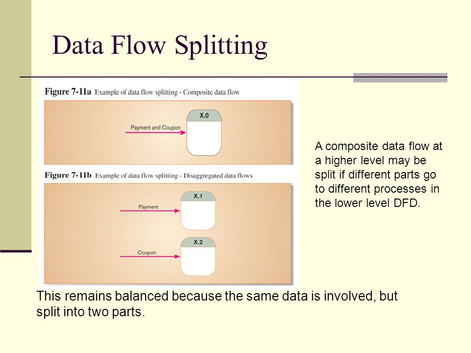 Data Flow Splitting A composite data flow at a higher level may be split if different parts go to different processes in the lower level DFD. This rem