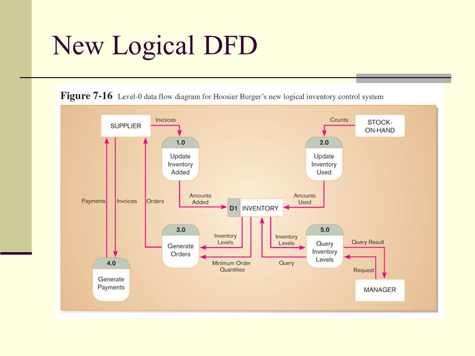 New Logical DFD