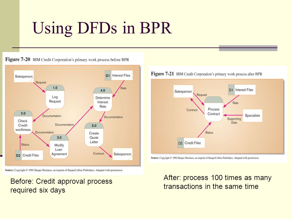 Using DFDs in BPR Before: Credit approval process required six days After: process 100 times as many transactions in the same time