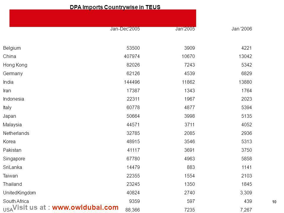 10 Visit us at : www.owldubai.com DPA Imports Countrywise in TEUS Jan-Dec'2005Jan'2005Jan '2006 Belgium5350039094221 China4079741067013042 Hong Kong82