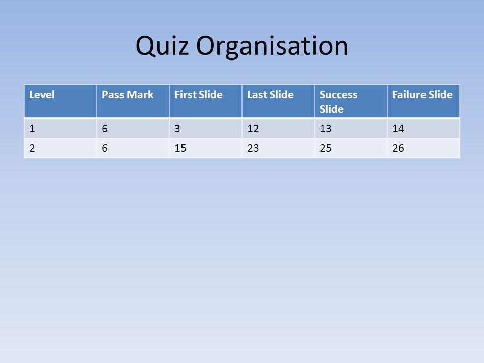Quiz Organisation LevelPass MarkFirst SlideLast SlideSuccess Slide Failure Slide 163121314 2615232526