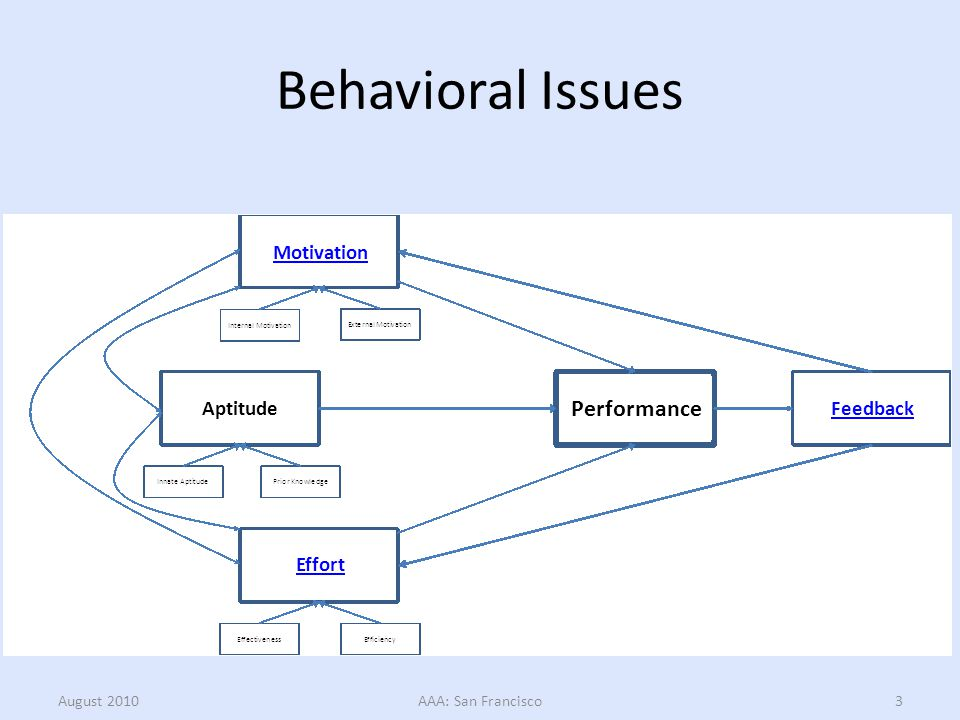 Behavioral Issues August 2010AAA: San Francisco3 Motivation Effort Feedback Aptitude Performance