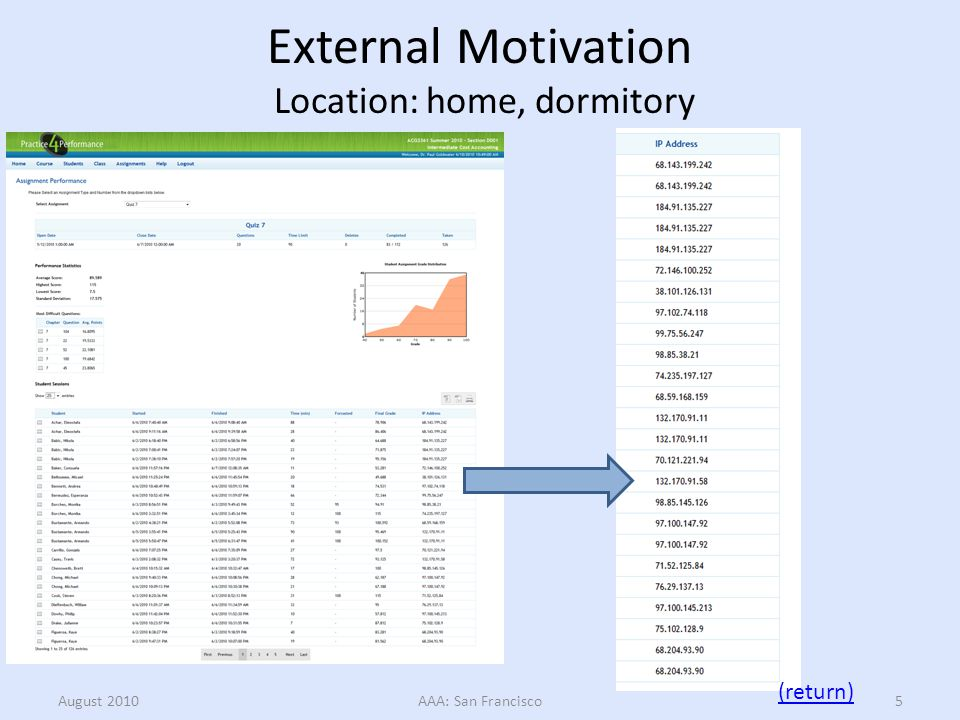 External Motivation Attempts: repeat homework, quizzes and exams August 2010AAA: San Francisco6 (return)