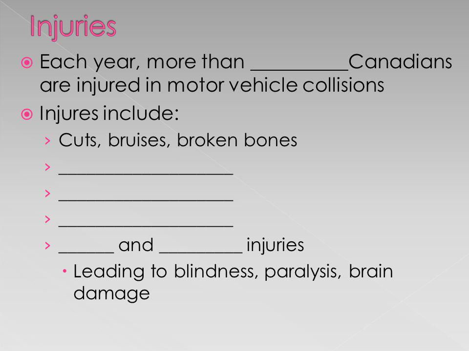 Each year, more than __________Canadians are injured in motor vehicle collisions Injures include: Cuts, bruises, broken bones ___________________ ____