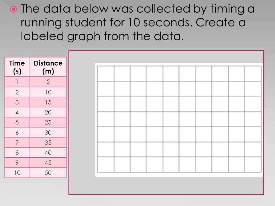 The data below was collected by timing a running student for 10 seconds. Create a labeled graph from the data. Time (s) Distance (m) 15 210 315 420 52