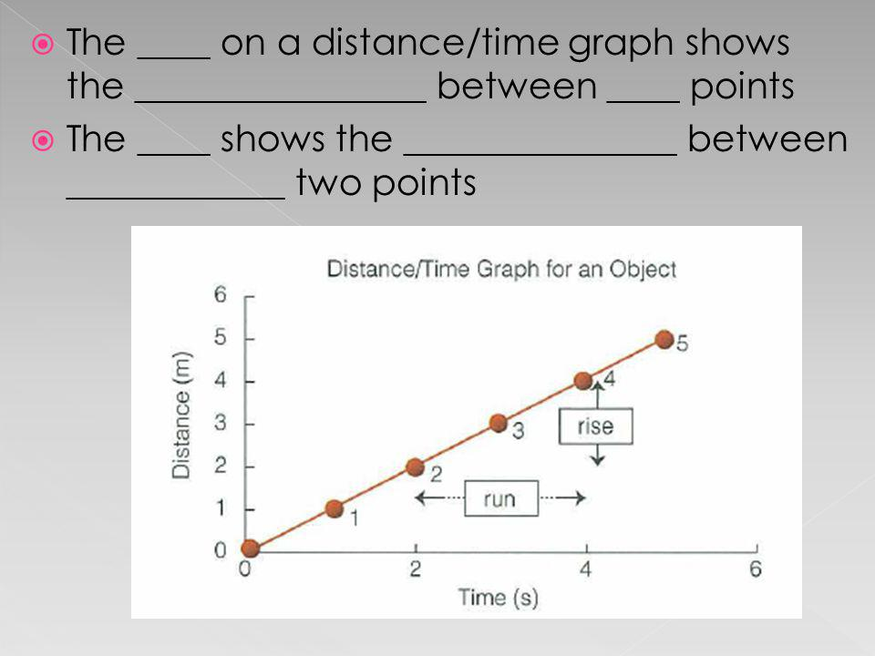 The ____ on a distance/time graph shows the ________________ between ____ points The ____ shows the _______________ between ____________ two points